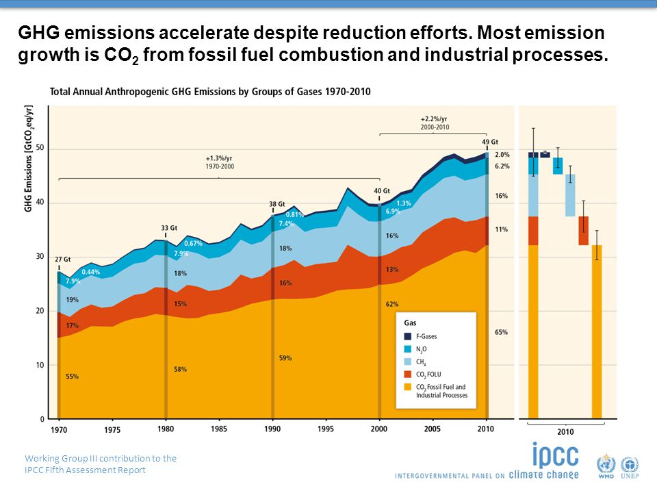 Working Group III contribution to the IPCC Fifth Assessment Report GHG emissions accelerate despite reduction efforts.
