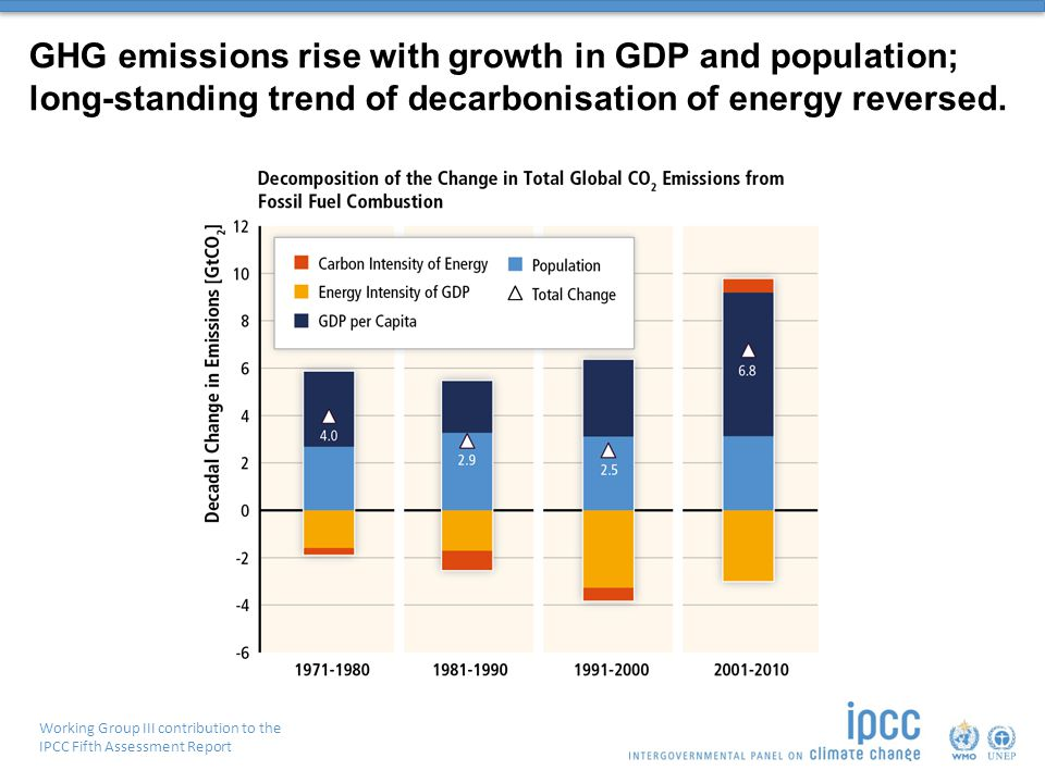 Working Group III contribution to the IPCC Fifth Assessment Report GHG emissions rise with growth in GDP and population; long-standing trend of decarbonisation of energy reversed.