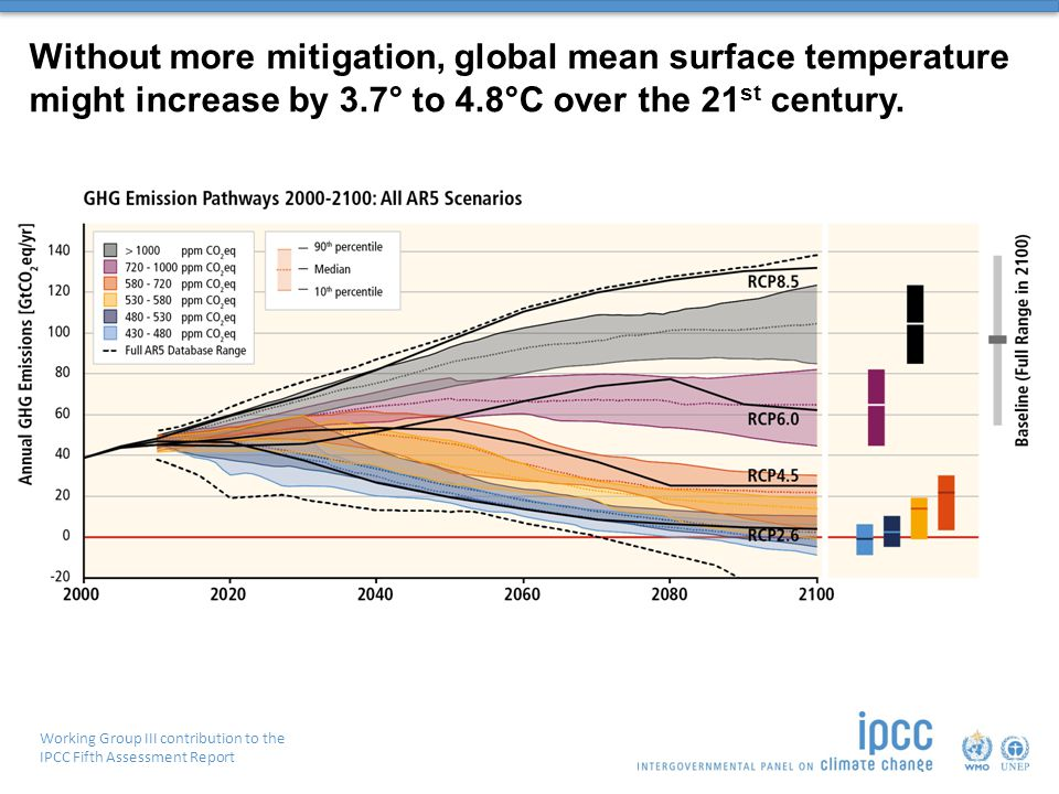 Working Group III contribution to the IPCC Fifth Assessment Report Without more mitigation, global mean surface temperature might increase by 3.7° to