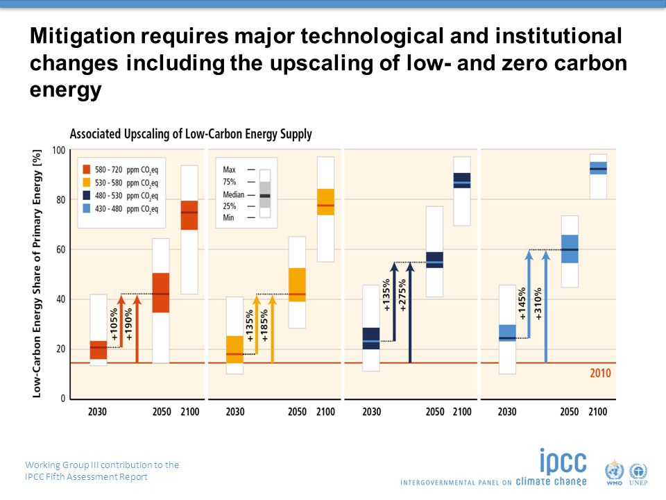 Working Group III contribution to the IPCC Fifth Assessment Report Mitigation requires major technological and institutional changes including the upscaling of low- and zero carbon energy