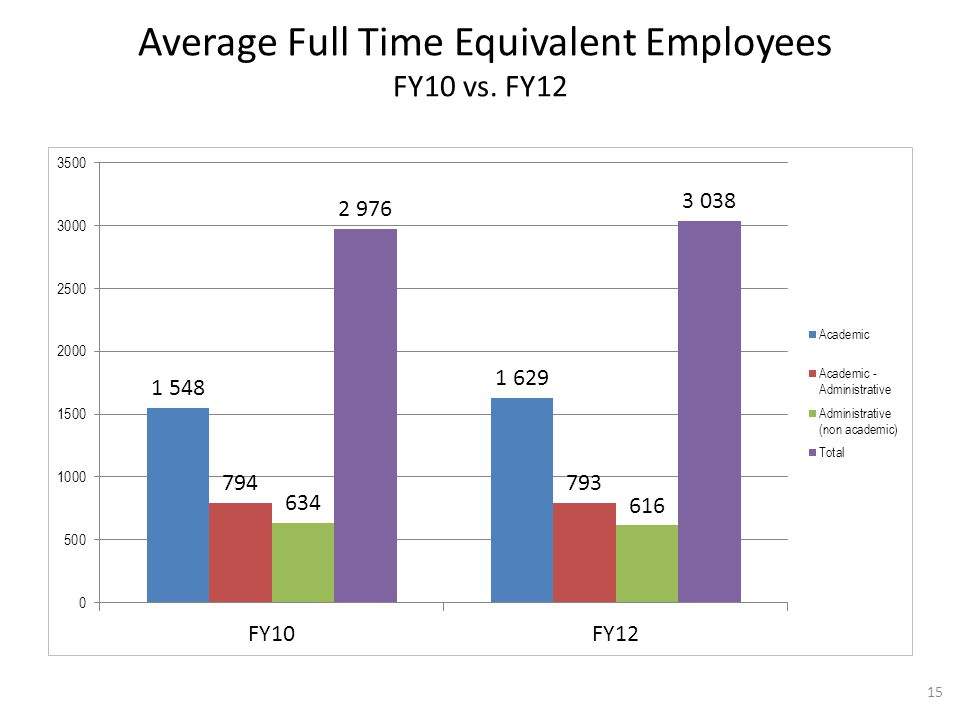 Average Full Time Equivalent Employees FY10 vs. FY12 15