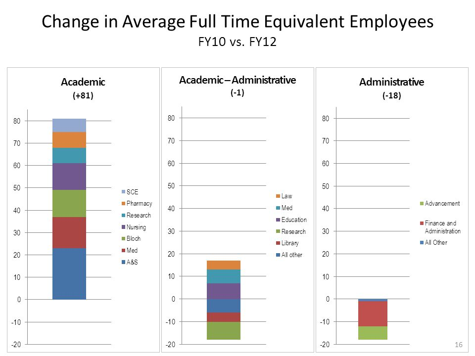 Change in Average Full Time Equivalent Employees FY10 vs. FY12 16
