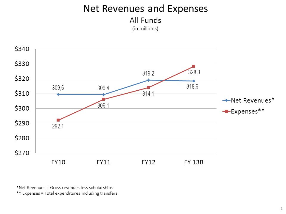 Net Revenues and Expenses All Funds (in millions) *Net Revenues = Gross revenues less scholarships ** Expenses = Total expenditures including transfers 1