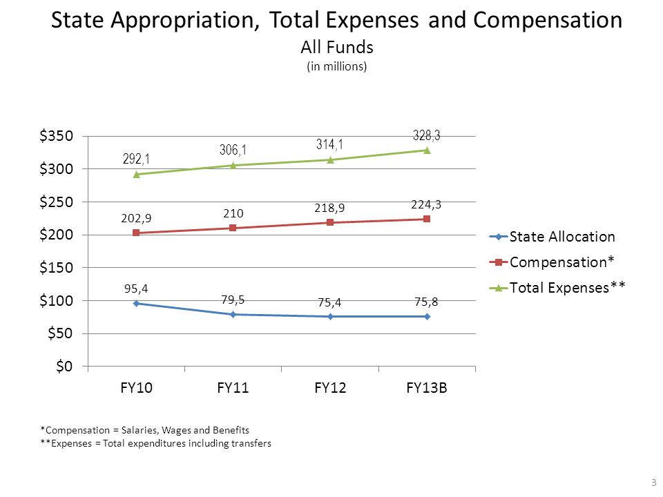 State Appropriation, Total Expenses and Compensation All Funds (in millions) *Compensation = Salaries, Wages and Benefits **Expenses = Total expenditures including transfers 3