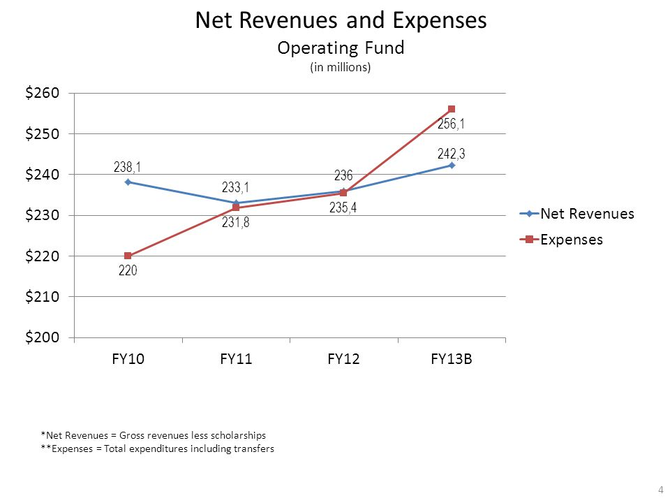 Net Revenues and Expenses Operating Fund (in millions) *Net Revenues = Gross revenues less scholarships **Expenses = Total expenditures including tran