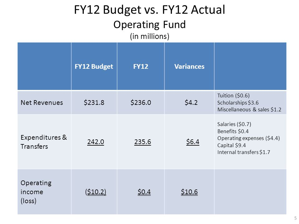 FY12 BudgetFY12Variances Net Revenues$231.8$236.0 $4.2 Tuition ($0.6) Scholarships $3.6 Miscellaneous & sales $1.2 Expenditures & Transfers 242.0 235.