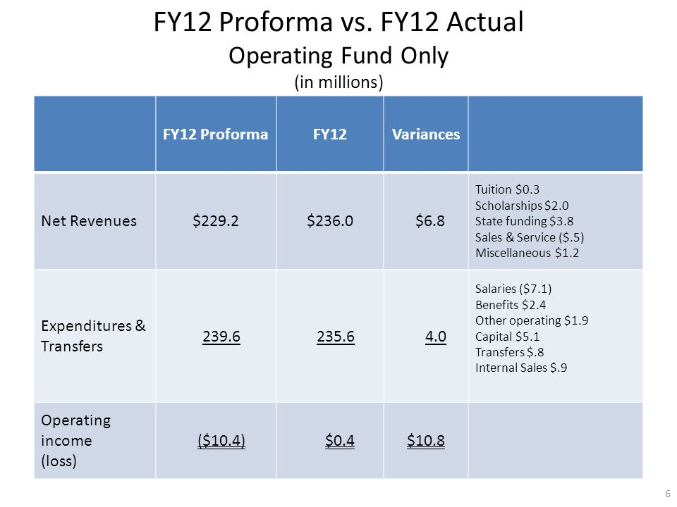 FY12 ProformaFY12Variances Net Revenues$229.2$236.0 $6.8 Tuition $0.3 Scholarships $2.0 State funding $3.8 Sales & Service ($.5) Miscellaneous $1.2 Expenditures & Transfers 239.6 235.6 4.0 Salaries ($7.1) Benefits $2.4 Other operating $1.9 Capital $5.1 Transfers $.8 Internal Sales $.9 Operating income (loss) ($10.4) $0.4$10.8 FY12 Proforma vs.