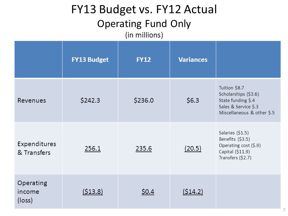FY13 Budget vs. FY12 Actual Operating Fund Only (in millions) FY13 BudgetFY12Variances Revenues$242.3$236.0$6.3 Tuition $8.7 Scholarships ($3.6) State