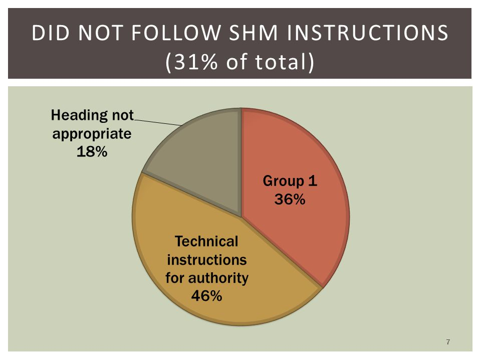 DID NOT FOLLOW SHM INSTRUCTIONS (31% of total) 7