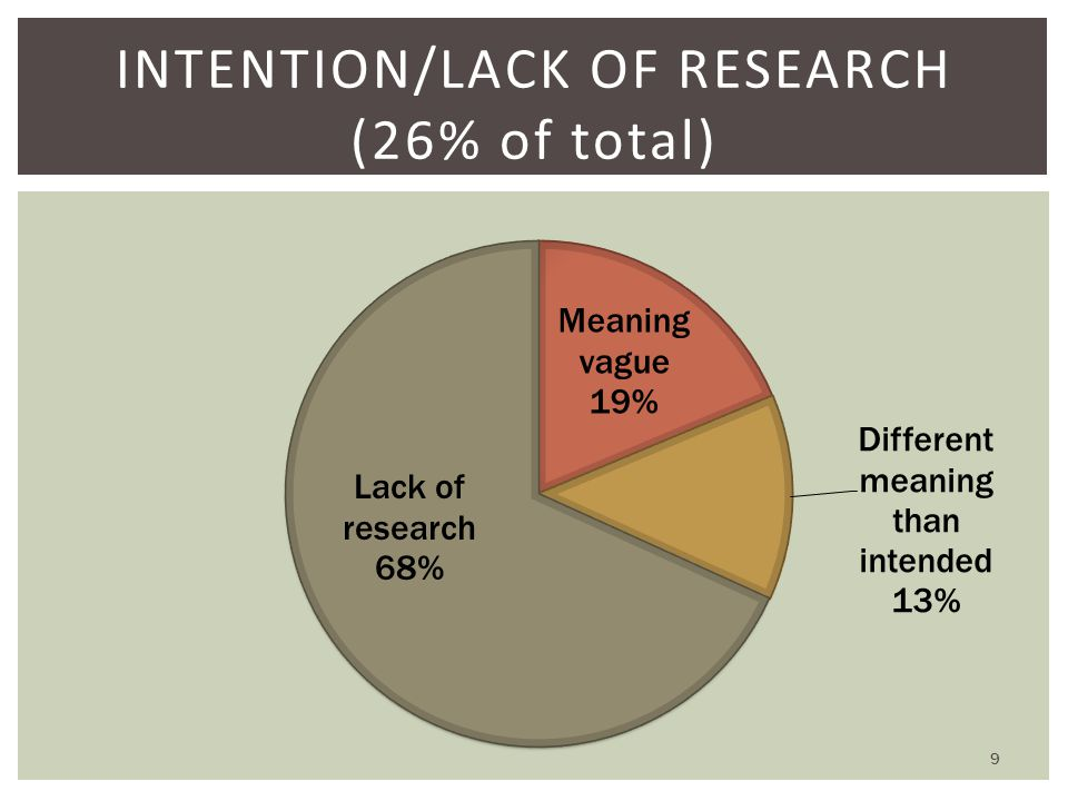 INTENTION/LACK OF RESEARCH (26% of total) 9