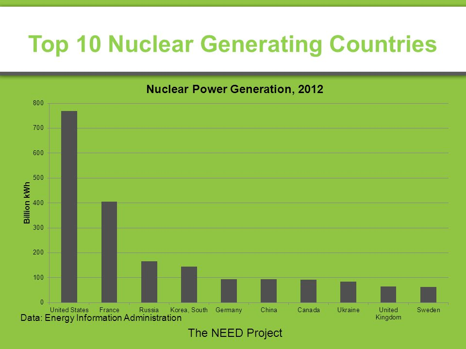 Top 10 Nuclear Generating Countries Data: Energy Information Administration The NEED Project