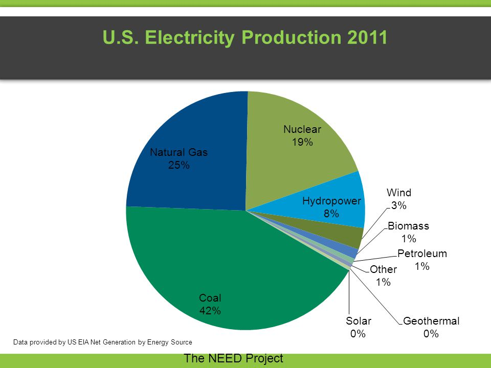 U.S. Electricity Production 2011 The NEED Project Data provided by US EIA Net Generation by Energy Source