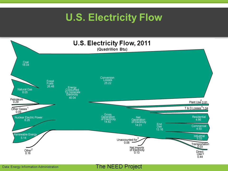 U.S. Electricity Flow The NEED Project Data: Energy Information Administration U.S.