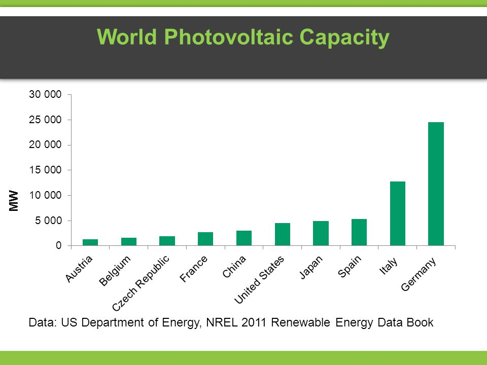 World Photovoltaic Capacity MW Data: US Department of Energy, NREL 2011 Renewable Energy Data Book