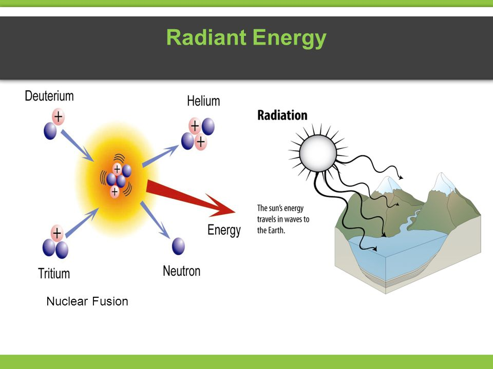 Radiant Energy Nuclear Fusion