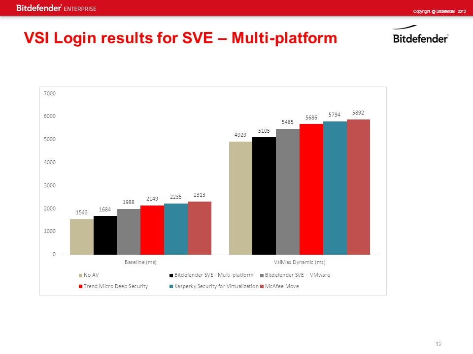 12 Copyright @ Bitdefender 2013 VSI Login results for SVE – Multi-platform