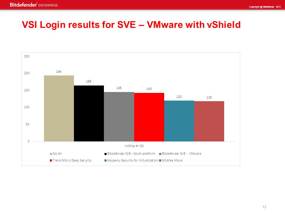 13 Copyright @ Bitdefender 2013 VSI Login results for SVE – VMware with vShield