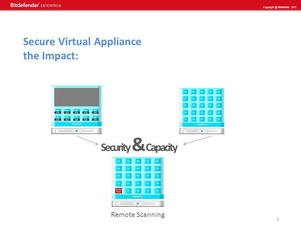 10 Copyright @ Bitdefender 2013 Secure Virtual Appliance Deduplicate and Centralize +30% saving on CPU impact +10% saving on Memory impact