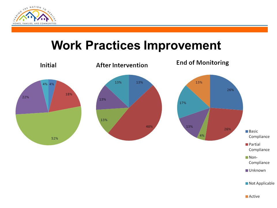 Work Practices Improvement