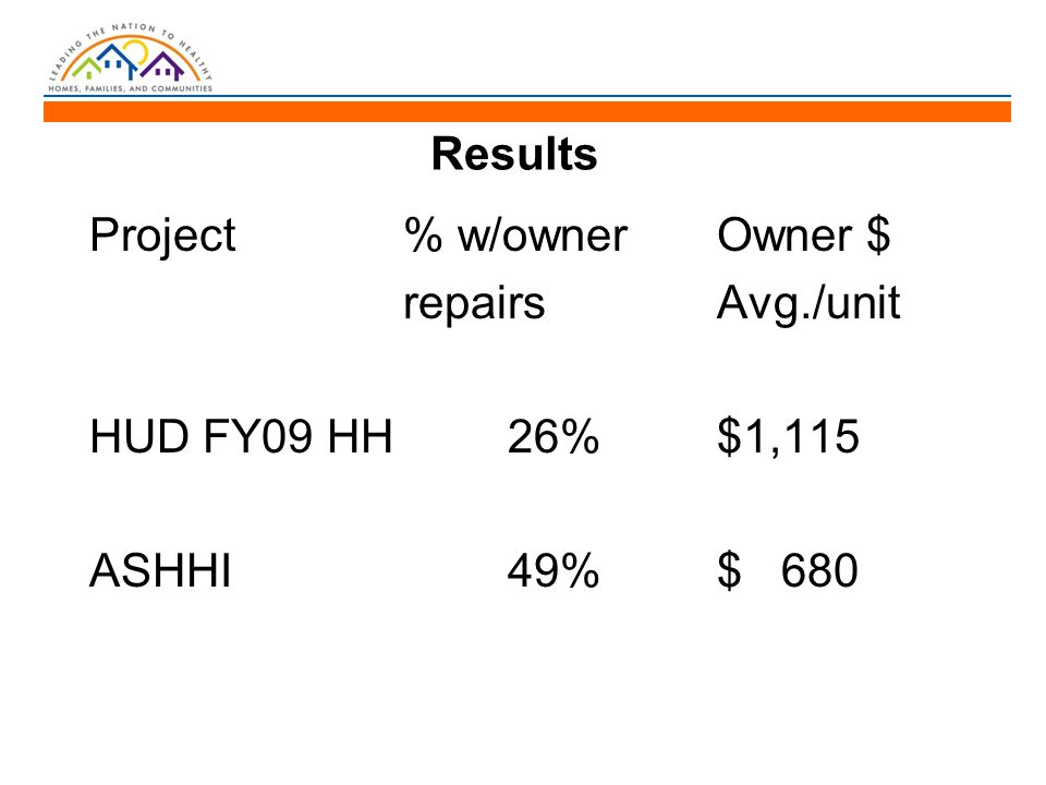 Results Project% w/ownerOwner $ repairsAvg./unit HUD FY09 HH26%$1,115 ASHHI49%$ 680