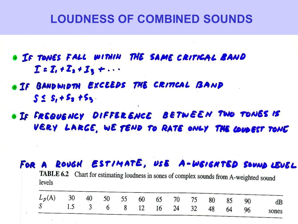 LOUDNESS OF COMBINED SOUNDS