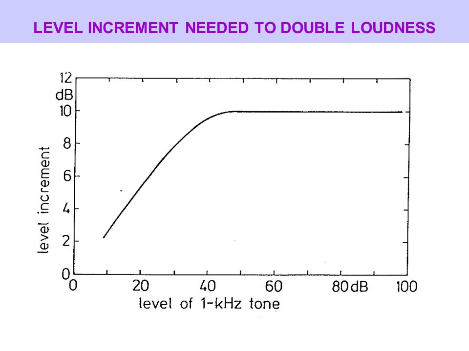LEVEL INCREMENT NEEDED TO DOUBLE LOUDNESS
