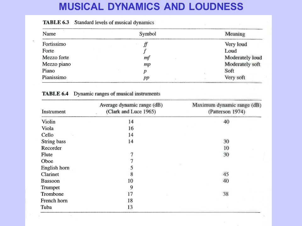 MUSICAL DYNAMICS AND LOUDNESS