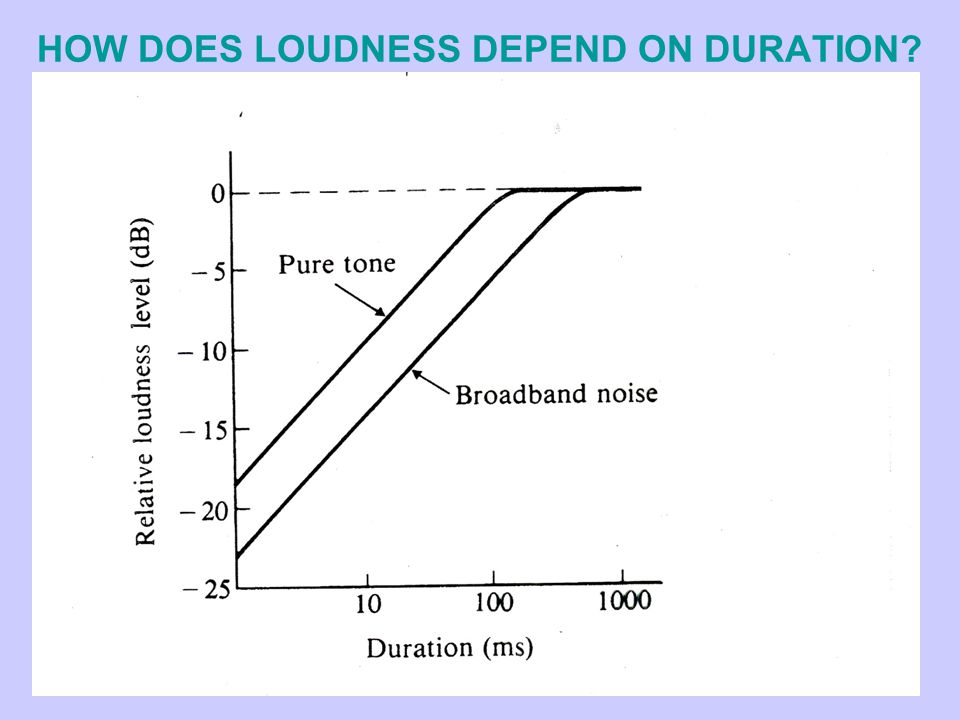 HOW DOES LOUDNESS DEPEND ON DURATION