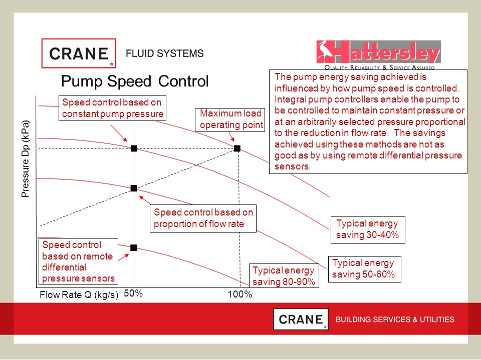 Pump Speed Control.... Pressure Dp (kPa) Flow Rate Q (kg/s) 50% 100% Maximum load operating point Typical energy saving 30-40% Typical energy saving 5