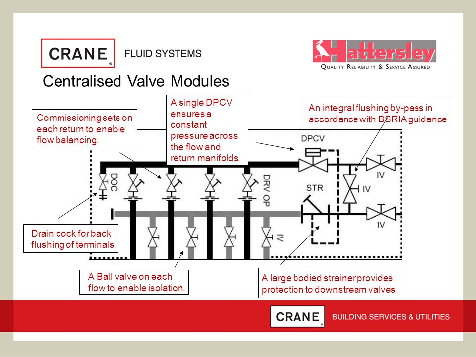 A large bodied strainer provides protection to downstream valves. A single DPCV ensures a constant pressure across the flow and return manifolds. Drai