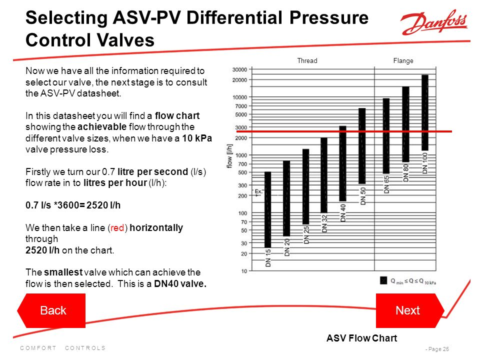 C O M F O R T C O N T R O L S - Page 25 Now we have all the information required to select our valve, the next stage is to consult the ASV-PV datashee