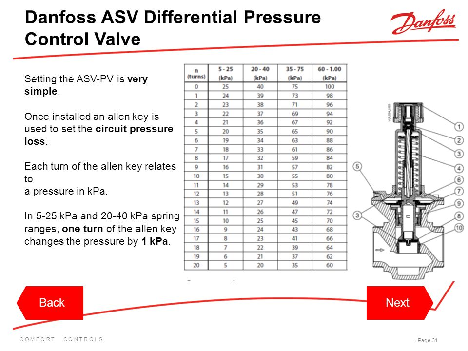 C O M F O R T C O N T R O L S - Page 31 Setting the ASV-PV is very simple. Once installed an allen key is used to set the circuit pressure loss. Each