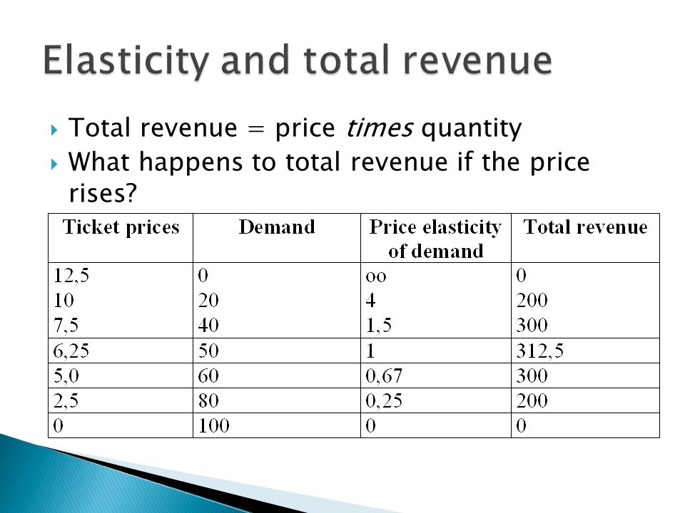  Total revenue = price times quantity  What happens to total revenue if the price rises?