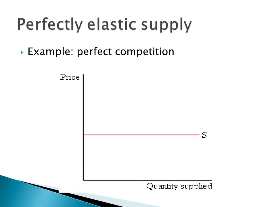  Example: perfect competition