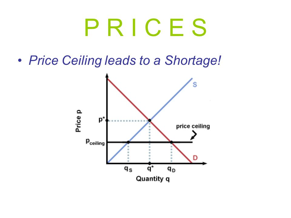 P R I C E S Price Ceiling leads to a Shortage!