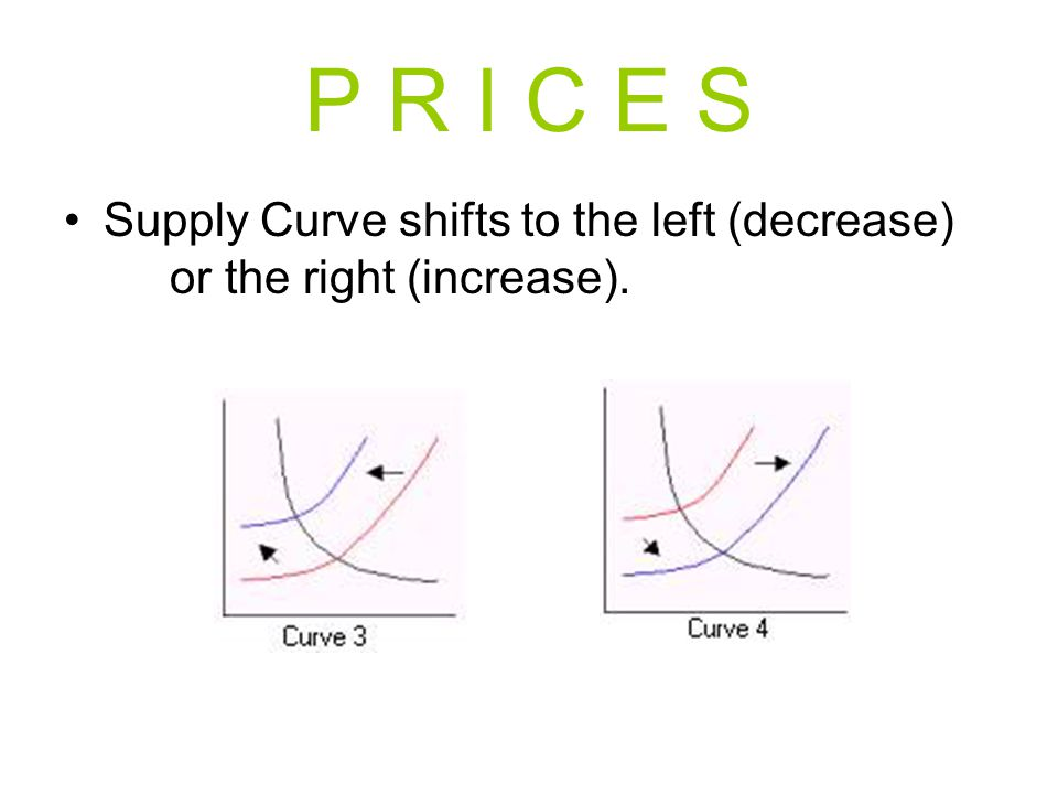 P R I C E S Supply Curve shifts to the left (decrease) or the right (increase).