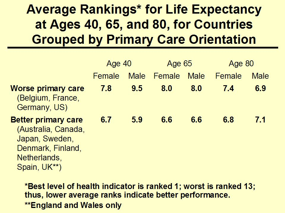 Average Rankings* for Life Expectancy at Ages 40, 65, and 80, for Countries Grouped by Primary Care Orientation Age 40Age 65Age 80 FemaleMaleFemaleMaleFemaleMale Worse primary care (Belgium, France, Germany, US) Better primary care (Australia, Canada, Japan, Sweden, Denmark, Finland, Netherlands, Spain, UK**) *Best level of health indicator is ranked 1; worst is ranked 13; thus, lower average ranks indicate better performance.