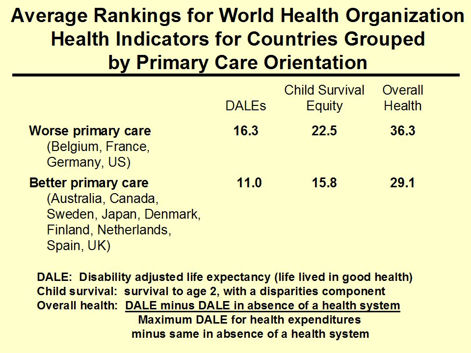 Average Rankings for World Health Organization Health Indicators for Countries Grouped by Primary Care Orientation DALEs Child Survival Equity Overall Health Worse primary care (Belgium, France, Germany, US) Better primary care (Australia, Canada, Sweden, Japan, Denmark, Finland, Netherlands, Spain, UK) DALE: Disability adjusted life expectancy (life lived in good health) Child survival: survival to age 2, with a disparities component Overall health: DALE minus DALE in absence of a health system Maximum DALE for health expenditures minus same in absence of a health system