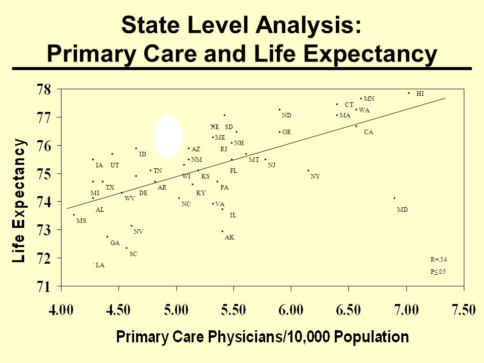 State Level Analysis: Primary Care and Life Expectancy LA SC..