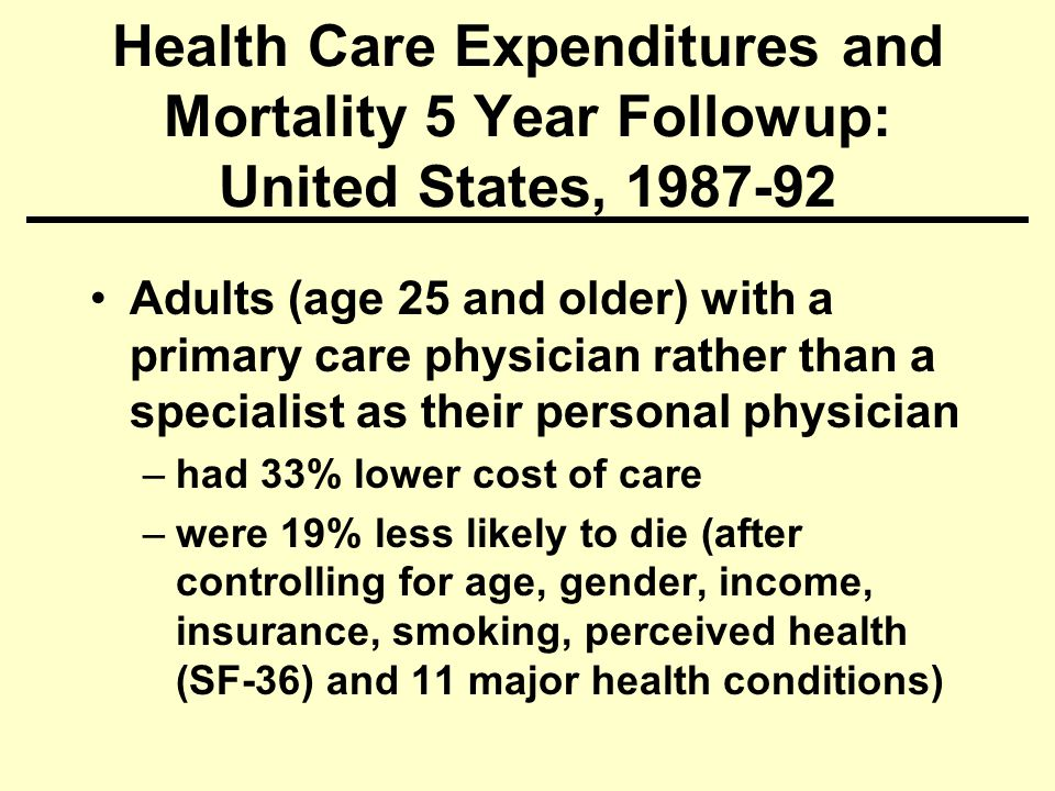 Health Care Expenditures and Mortality 5 Year Followup: United States, Adults (age 25 and older) with a primary care physician rather than a specialist as their personal physician –had 33% lower cost of care –were 19% less likely to die (after controlling for age, gender, income, insurance, smoking, perceived health (SF-36) and 11 major health conditions)