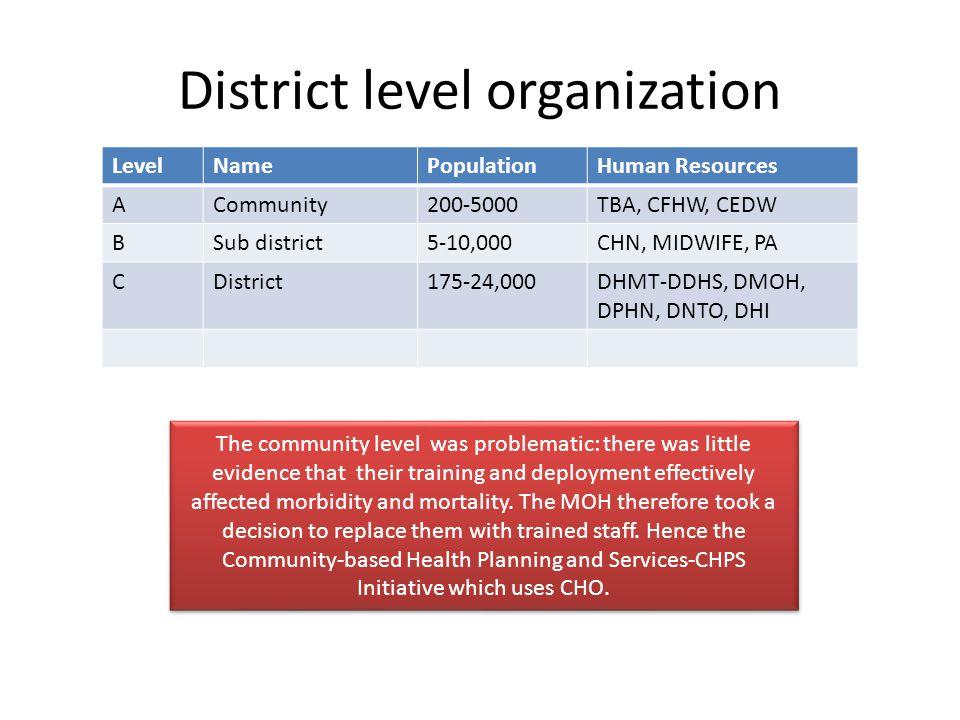 District level organization LevelNamePopulationHuman Resources ACommunity200-5000TBA, CFHW, CEDW BSub district5-10,000CHN, MIDWIFE, PA CDistrict175-24