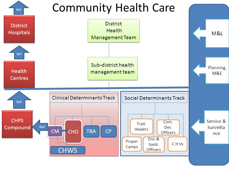 Community Health Care District Health Management Team District Health Management Team Clinical Determinants Track CHO CM TBACP Social Determinants Track CHWS Prayer Camps Trad.