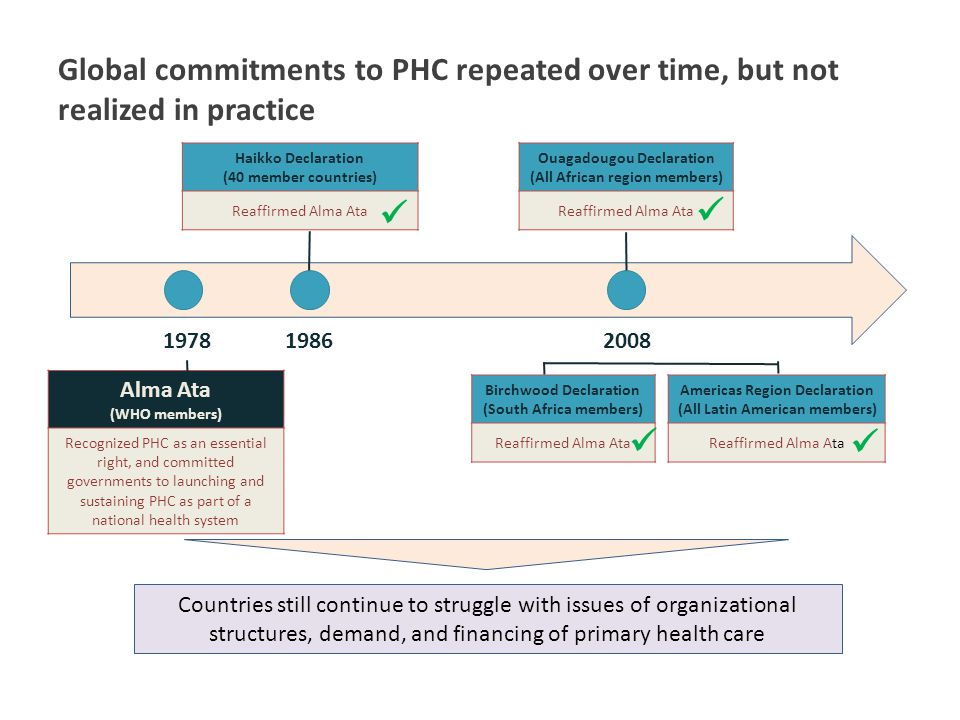 Global commitments to PHC repeated over time, but not realized in practice Alma Ata (WHO members) Recognized PHC as an essential right, and committed governments to launching and sustaining PHC as part of a national health system Haikko Declaration (40 member countries) Reaffirmed Alma Ata 198619782008 Ouagadougou Declaration (All African region members) Reaffirmed Alma Ata Birchwood Declaration (South Africa members) Reaffirmed Alma Ata Americas Region Declaration (All Latin American members) Reaffirmed Alma Ata Countries still continue to struggle with issues of organizational structures, demand, and financing of primary health care