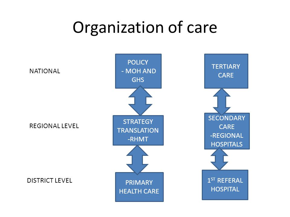 Organization of care NATIONAL Policy -MOH GHS POLICY - MOH AND GHS TERTIARY CARE REGIONAL LEVEL STRATEGY TRANSLATION -RHMT SECONDARY CARE -REGIONAL HOSPITALS DISTRICT LEVEL PRIMARY HEALTH CARE 1 ST REFERAL HOSPITAL
