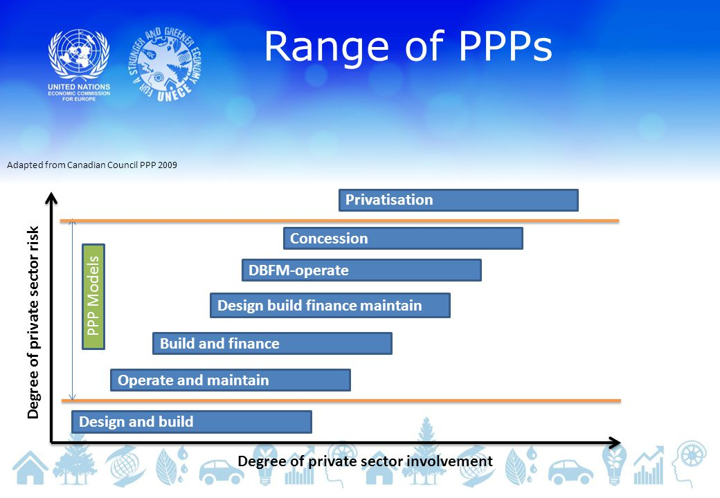 Range of PPPs Adapted from Canadian Council PPP 2009 Design and build Operate and maintain Build and finance Design build finance maintain DBFM-operate Concession Privatisation PPP Models Degree of private sector involvement Degree of private sector risk