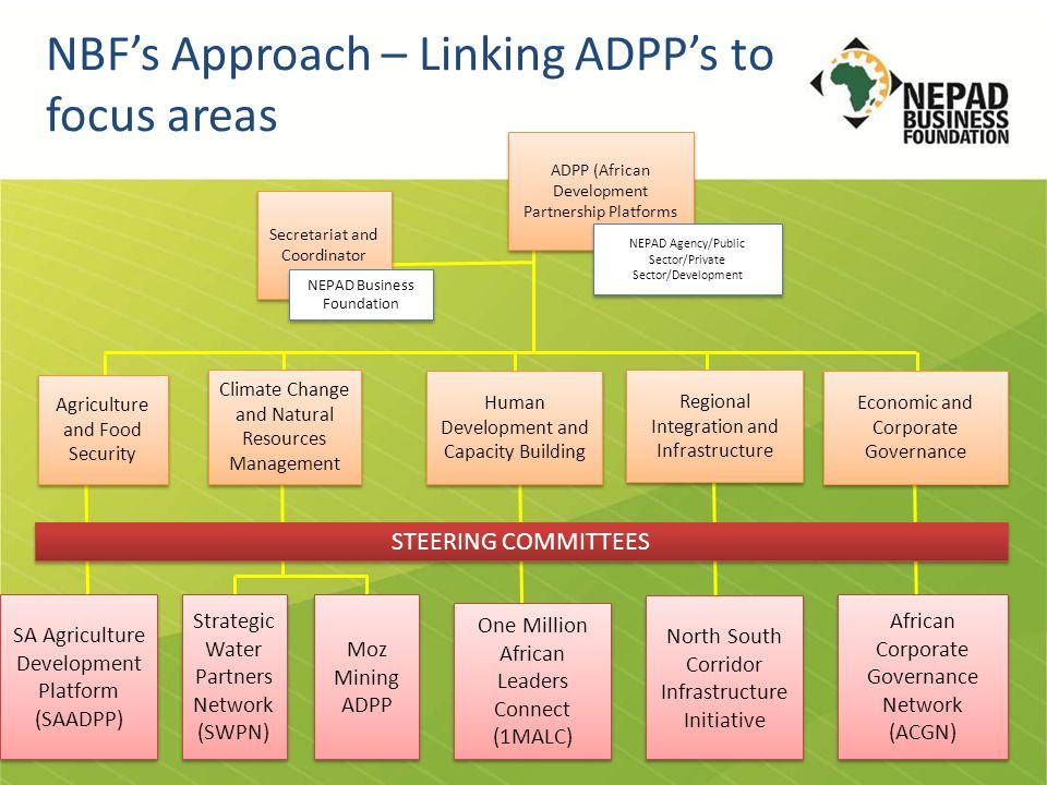 Credentials Southern African Agriculture Development Partnership Platform (SAADPP) A need was identified by the NBF to engrain the private sector in dealing with the agricultural development and food insecurity challenges in Sothern Africa.