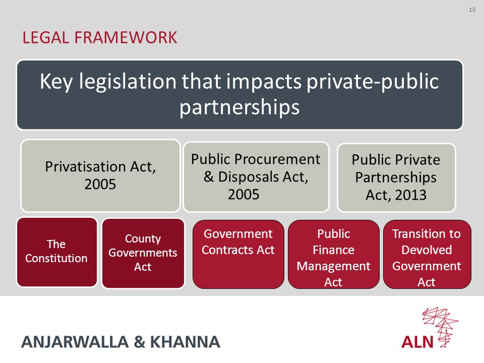 Key legislation that impacts private-public partnerships Privatisation Act, 2005 The Constitution County Governments Act Public Procurement & Disposals Act, 2005 Public Private Partnerships Act, LEGAL FRAMEWORK Government Contracts Act Public Finance Management Act Transition to Devolved Government Act
