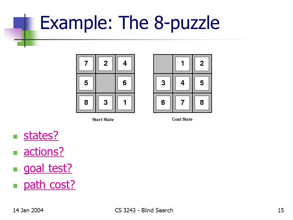 14 Jan 2004CS 3243 - Blind Search15 Example: The 8-puzzle states actions goal test path cost