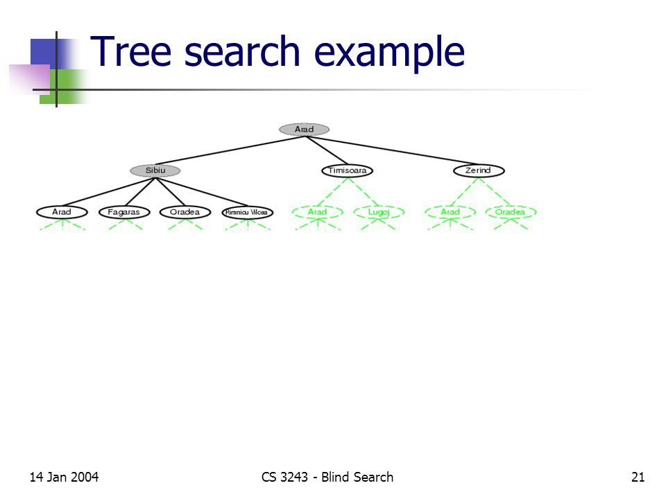 14 Jan 2004CS 3243 - Blind Search21 Tree search example