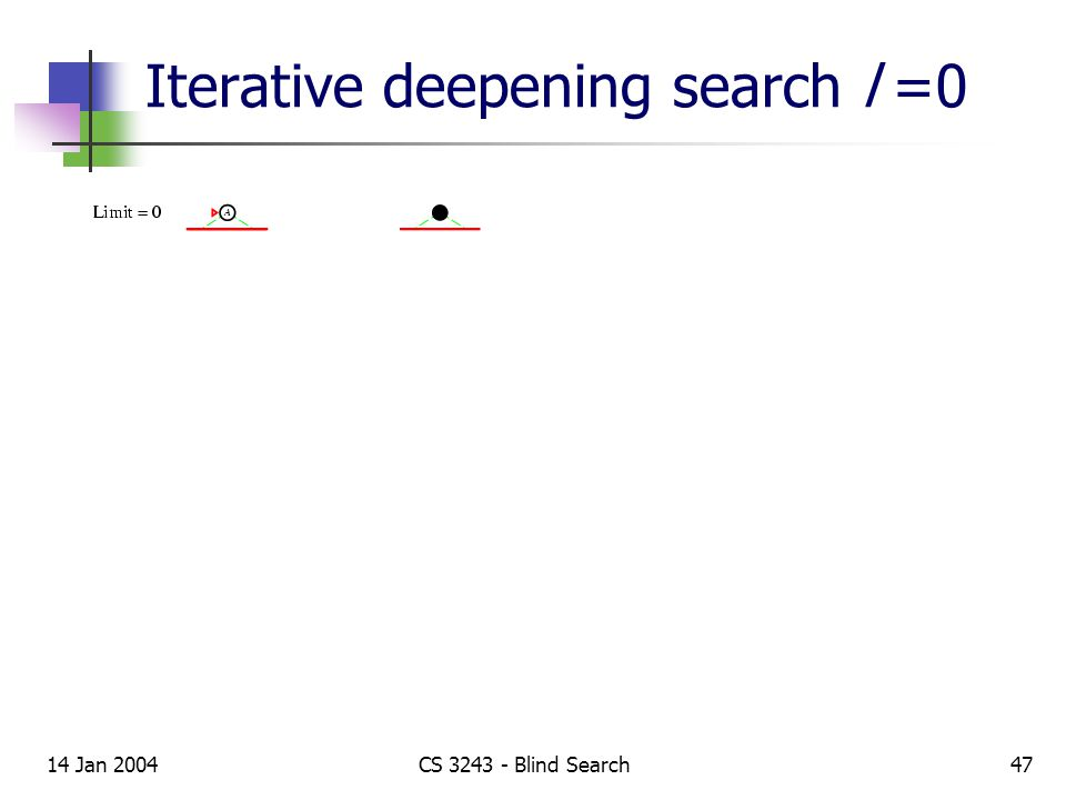 14 Jan 2004CS 3243 - Blind Search47 Iterative deepening search l =0